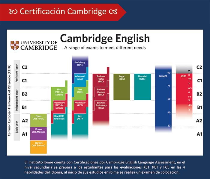 Certificación Cambridge Secundaria